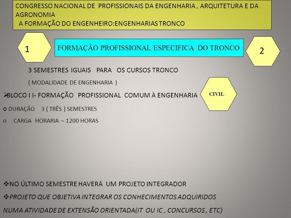 68 CONGRESSO NACIONAL DE PROFISSIONAIS DA ENGENHARIA, ARQUITETURA E DA AGRONOMIA A FORMAÇÃO DO ENGENHEIRO:ENGENHARIAS TRONCO FORMAÇÃO PROFISSIONAL ESPECIFICA DO TRONCO 3 SEMESTRES IGUAIS PARA OS CURSOS TRONCO ( MODALIDADE DE ENGENHARIA ) 1 2 BLOCO I I- FORMAÇÃO BASICA COMUM À ENGENHARIA TRONCO o DURAÇÃO 3 ( TRÊS ) SEMESTRES o CARGA HORARIA – 1200 HORAS NO ÚLTIMO SEMESTRE HAVERÁ UM PROJETO INTEGRADOR PROJETO QUE OBJETIVA INTEGRAR OS CONHECIMENTOS ADQUIRIDOS NUMA ATIVIDADE DE EXTENSÃO ORIENTADA AGRONOMIA