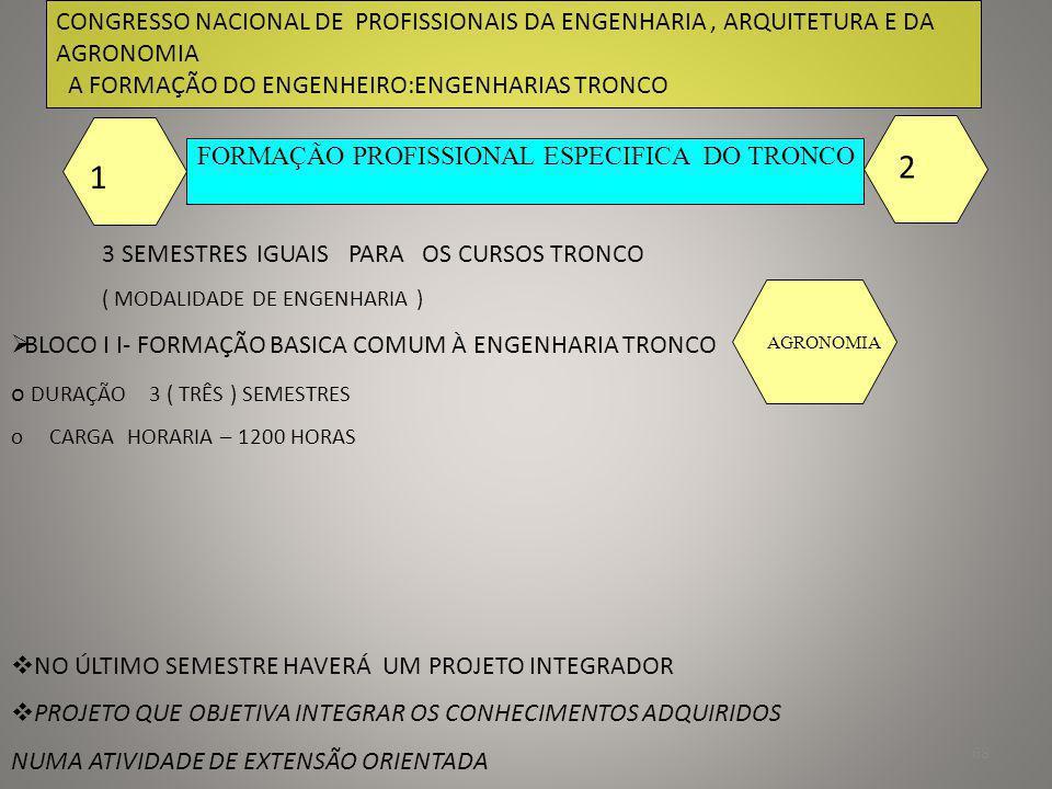 69 CONGRESSO NACIONAL DE PROFISSIONAIS DA ENGENHARIA, ARQUITETURA E DA AGRONOMIA A FORMAÇÃO DO ENGENHEIRO:ENGENHARIAS TRONCO FORMAÇÃO PROFISSIONAL ESPECIFICA DO TRONCO 3 SEMESTRES IGUAIS PARA OS CURSOS TRONCO ( MODALIDADE DE ENGENHARIA ) 1 2 BLOCO I I- FORMAÇÃO BASICA COMUM À ENGENHARIA TRONCO o DURAÇÃO 3 ( TRÊS ) SEMESTRES o CARGA HORARIA – 1200 HORAS NO ÚLTIMO SEMESTRE HAVERÁ UM PROJETO INTEGRADOR PROJETO QUE OBJETIVA INTEGRAR OS CONHECIMENTOS ADQUIRIDOS NUMA ATIVIDADE DE EXTENSÃO ORIENTADA MECÂNICA ENGENHEIRO CAIUBY ALVES DA COSTA- Conselheiro do CREA-BA * Professor da EP-UFBA