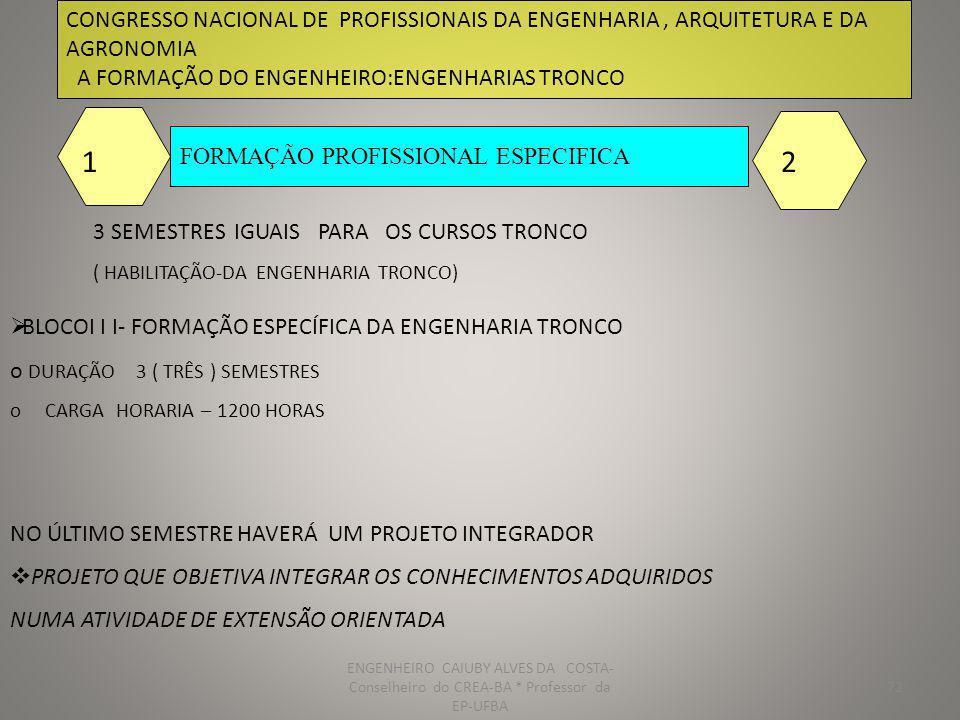 73 CONGRESSO NACIONAL DE PROFISSIONAIS DA ENGENHARIA, ARQUITETURA E DA AGRONOMIA A FORMAÇÃO DO ENGENHEIRO:ENGENHARIAS TRONCO FORMAÇÃO PROFISSIONAL ESPECIFICA 1 SEMESTRE PARA O TRABALHO DE FIM DE CURSO 1 2 FORMAÇÃO PROFISSIONAL ESPECIFICA DE CADA MODALIDADE DURAÇÃO 1(UM) SEMESTRE o CARGA HORARIA – 400 HORAS CIVIL MECANICA QUÍMICA AGRONOMIA ELETRICA METALURGIA