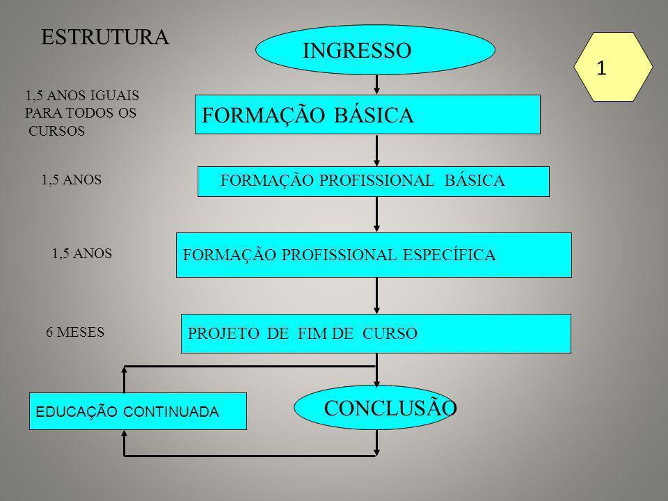 78 CONCLUSÃO EDUCAÇÃO CONTINUADA 1,5ANOS IGUAIS PARA TODOS OS CURSOS 1,5 ANOS 1.5 ANOS 6 MESES ESTRUTURA INGRESSO FORMAÇÃO PROFISSIONAL ESPECÍFICA FORMAÇÃO PROFISSIONAL BÁSICA FORMAÇÃO BÁSICA RESIDÊNCIA TÉCNICA PROJETO DE FIM DE CURSO 1 ANO 2
