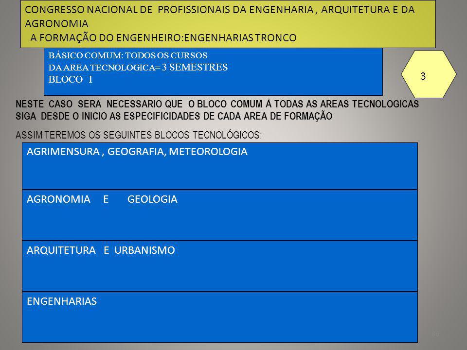 87 UMA POSSIBILIDADE DE EVOLUÇÃO-EXEMPLO 1 INGRESSO BÁSICO COMUM: AGRIMENSURA, GEOGRAFIA, METEOROLOGIA AREA TECNOLOGICA 3 SEMESTRES TRONCO COMUM : 1 AGRIMENSURA 2-GEOGRAFIA * 3- METEOROLOGIA PROFISSINALIZANTE TECNOLOGO 2 SEMESTRES 1 AGRIMENSURA 2-GEOGRAFIA * 3 METEOROLOGIA MONOGRAFIA E ESTAGIO 1 SEMESTRE CONCLUSÃO EDUCAÇÃO CONTINUADA AREA PROFISSINALIZANTE DO CURSO 3 SEMESTRES TRABALHO FIM DE CURSO 1 SEMESTRE EDUCAÇÃO CONTINUADA TRABALHO FIM DE CURSO 1 SEMESTRE BLOCO PONTE 2 SEMESTRES CONCLUSÃO 3