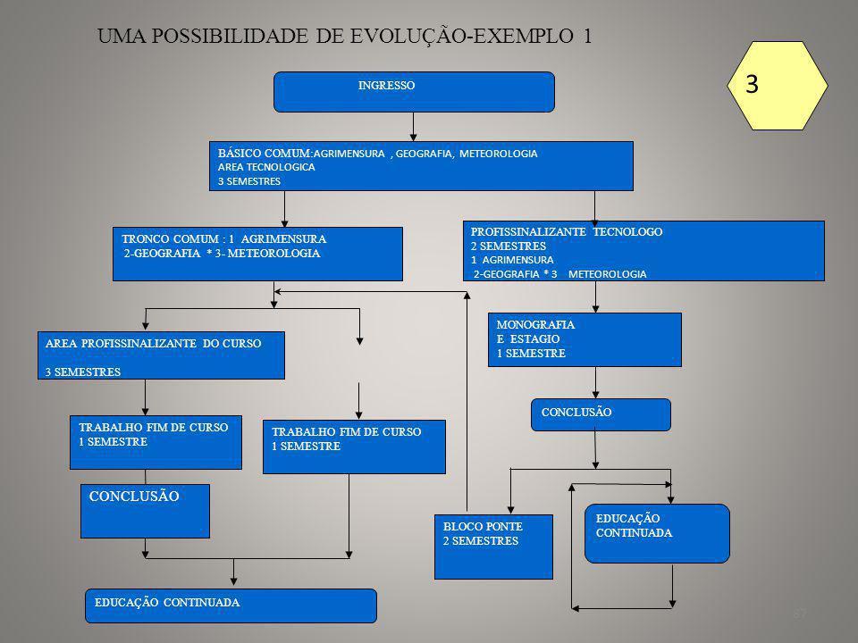 88 UMA POSSIBILIDADE DE EVOLUÇÃO- EXEMPLO 2 INGRESSO BÁSICO COMUM: TODOS OS CURSOS DA AREA TECNOLOGICA= 3 SEMESTES TRONCO COMUM –TODAS AS ENGENHARIAS – 3 SEMESTRES PROFISSINALIZANTE TECNOLOGO 2 SEMESTRES MONOGRAFIA E ESTAGIO 1 SEMESTRE CONCLUSÃO EDUCAÇÃO CONTINUADA ENGENHARIA A PROFISSIONALIZANTE 3 SEMESTRES TRABALHO FIM DE CURSO 1 SEMESTRE EDUCAÇÃO CONTINUADA TRABALHO FIM DE CURSO 1 SEMESTRE BLOCO PONTE 2 SEMESTRES CONCLUSÃO ENGENHARIA B PROFISSIONALIZANTE 3 SEMESTRES 3 INGRESSO BÁSICO COMUM: AOS CURSOS DA AREA TECNOLOGICA*1-AGRONOMIA 2-GEOLOGIA TRONCO COMUM –DE CADA CURSO 1-AGRONOMIA 2-GEOLOGIA PROFISSINALIZANTETECNOLOGO 2 SEMESTRES 1-AGRONOMIA 2-GEOLOGIA MONOGRAFIA E ESTAGIO 1 SEMESTRE CONCLUSÃO EDUCAÇÃO CONTINUADA MODULO ESPECIFICO PROFISSIONALIZANTE 3 SEMESTRES TRABALHO FIM DE CURSO 1 SEMESTRE EDUCAÇÃO CONTINUADA TRABALHO FIM DE CURSO 1 SEMESTRE BLOCO PONTE 2 SEMESTRES CONCLUSÃO ENGENHARIA B PROFISSIONALIZANTE 3 SEMESTRES 3
