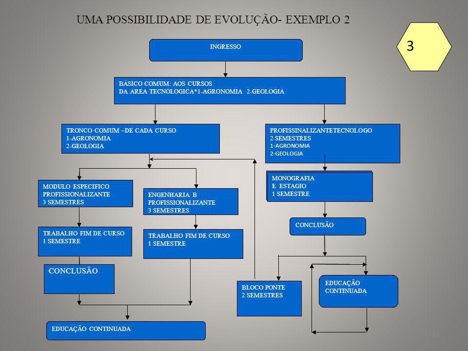 89 UMA POSSIBILIDADE DE EVOLUÇÃO-EXEMPLO 3 INGRESSO BÁSICO COMUM: TODOS OS CURSOS AREA TECNOLOGICA 1 ARQUITETURA 2-URBANISMO = 3 SEMESTES TRONCO COMUMAOS CURSOS *ARQUITETURA E URBANISMO – 3 SEMESTRES PROFISSINALIZANTE TECNOLOGO 1 ARQUITETURA 2- URBANISMO 2 SEMESTRES MONOGRAFIA E ESTAGIO 1 SEMESTRE CONCLUSÃO EDUCAÇÃO CONTINUADA FORMAÇÃO-ARQUITETURA PROFISSIONALIZANTE 3 SEMESTRES TRABALHO FIM DE CURSO 1 SEMESTRE EDUCAÇÃO CONTINUADA TRABALHO FIM DE CURSO 1 SEMESTRE BLOCO PONTE 2 SEMESTRES CONCLUSÃO URBANISMO PROFISSIONALIZANTE 3 SEMESTRES 3