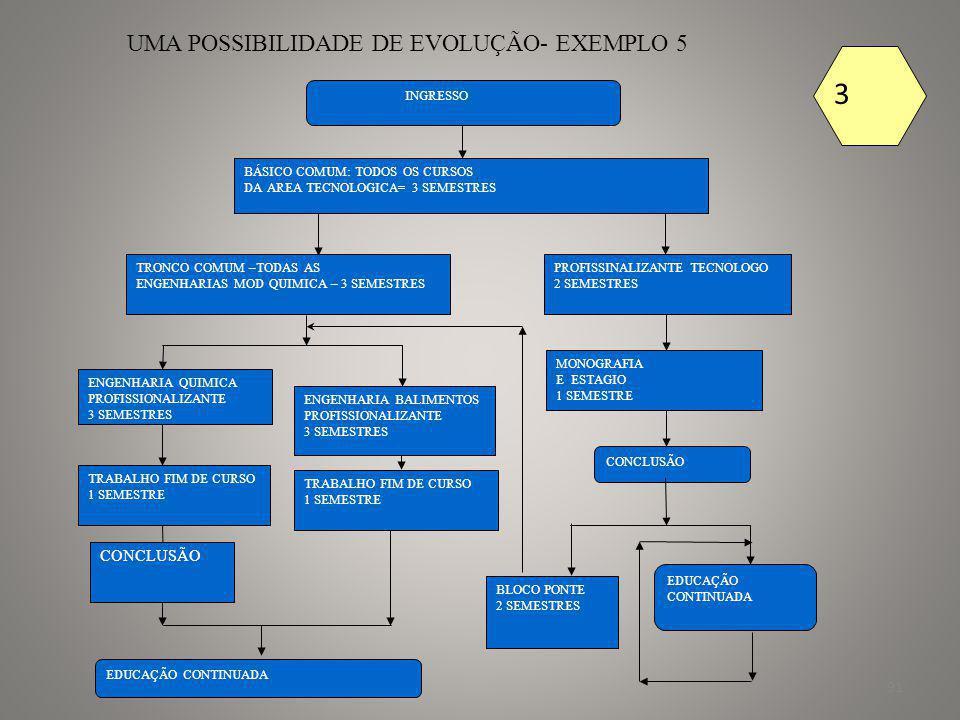 92 UMA POSSIBILIDADE DE EVOLUÇÃO- EXEMPLO 6 INGRESSO BÁSICO COMUM: TODOS OS CURSOS DA AREA TECNOLOGICA= 3 SEMESTRES TRONCO COMUM –TODAS AS ENGENHARIAS MOD ELETRICA– 3 SEMESTRES PROFISSINALIZANTE TECNOLOGO- ELETRICA 2 SEMESTRES MONOGRAFIA E ESTAGIO 1 SEMESTRE CONCLUSÃO EDUCAÇÃO CONTINUADA ENGENHARIA ELETRICA PROFISSIONALIZANTE 3 SEMESTRES TRABALHO FIM DE CURSO 1 SEMESTRE EDUCAÇÃO CONTINUADA TRABALHO FIM DE CURSO 1 SEMESTRE BLOCO PONTE 2 SEMESTRES CONCLUSÃO ENGENHARIA DA COMPUTAÇÃO PROFISSIONALIZANTE 3 SEMESTRES 3 ENGENHEIRO CAIUBY ALVES DA COSTA- Conselheiro do CREA-BA * Professor da EP-UFBA