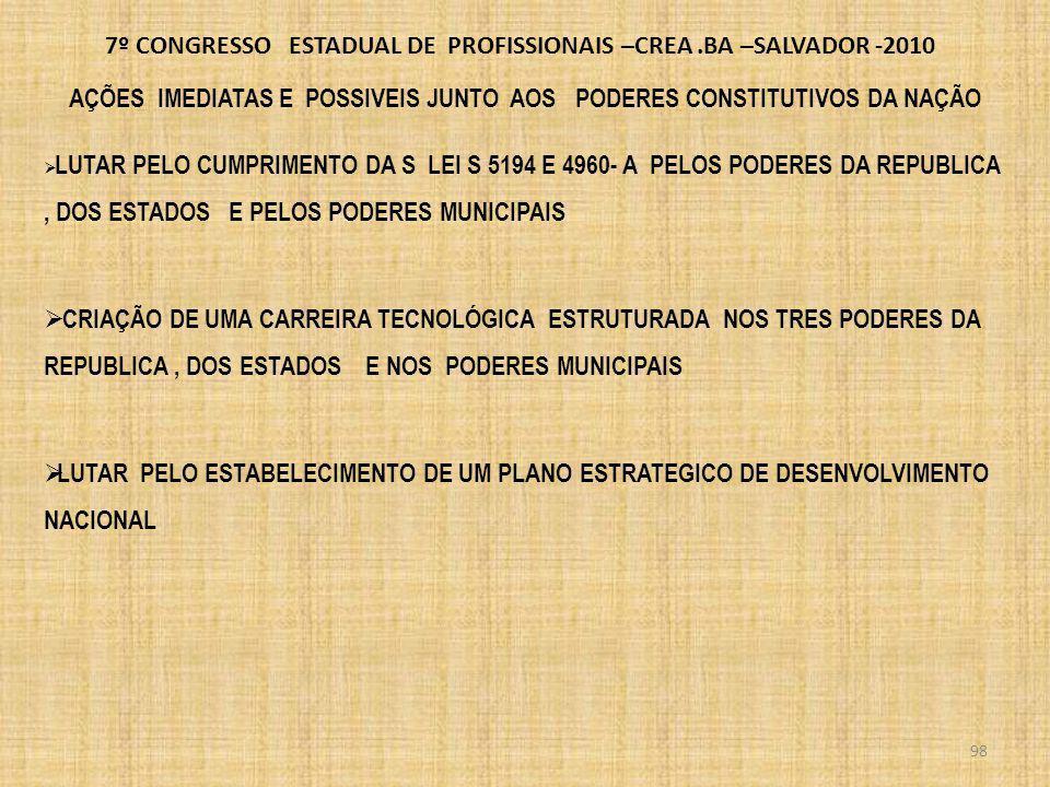7º CONGRESSO ESTADUAL DE PROFISSIONAIS –CREA.BA –SALVADOR -2010 AÇOES IME DIATAS JUNTO A SOCIEDADE PARTICIPAÇÃO JUNTO AS REPRESENTAÇÕES DA SOCIEDADE DIVULGAÇÃO DE ATIVIDADES MAIOR PARTICIPAÇÃO DOS INTEGRANTES DO SISTEMA CONFEA/CREAS NA ARQUITETURA E ENGENHARIAS E AGRONOMIA PUBLICAS PLANTÃO DE ATENDIMENTO ÀS DÚVIDAS DOS CIDADÃOS 99