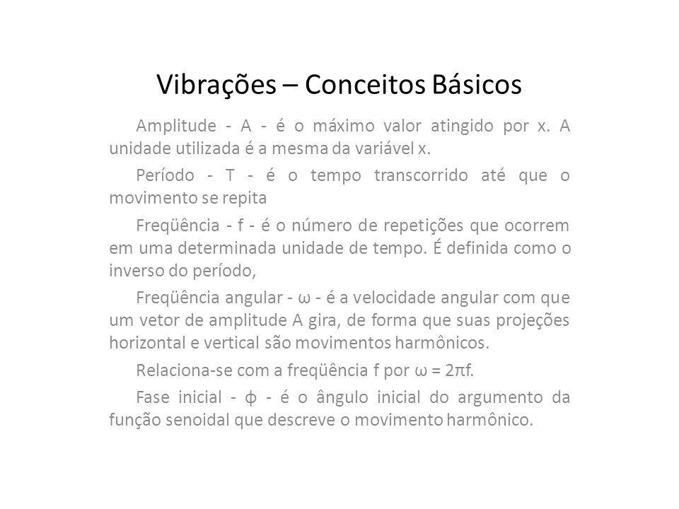Vibrações – Conceitos Básicos Amplitude - A - é o máximo valor atingido por x. A unidade utilizada é a mesma da variável x. Período - T - é o tempo tr