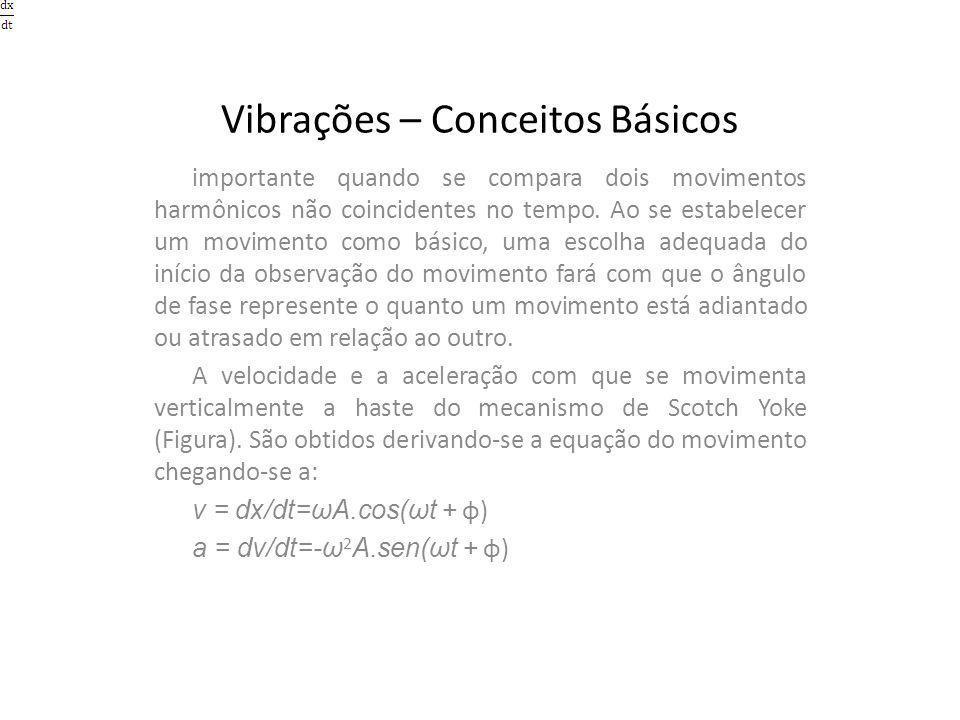 Vibrações – Conceitos Básicos importante quando se compara dois movimentos harmônicos não coincidentes no tempo. Ao se estabelecer um movimento como b