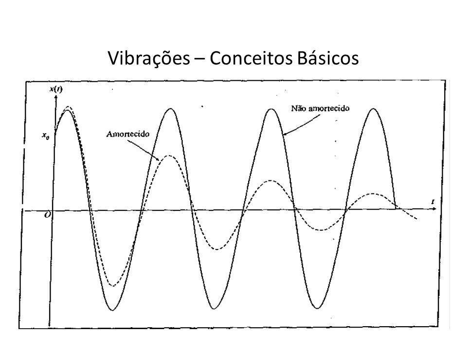 Vibrações – Conceitos Básicos Vibração linear é aquela que ocorre em um sistema cujos componentes atuam linearmente (a força de mola proporcional ao deslocamento, a força de amortecimento é proporcional à velocidade e a força de inércia é proporcional à aceleração).