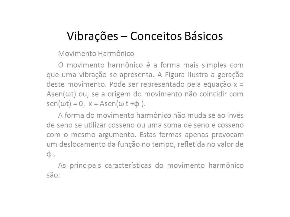 Vibrações – Conceitos Básicos Movimento Harmônico O movimento harmônico é a forma mais simples com que uma vibração se apresenta. A Figura ilustra a g