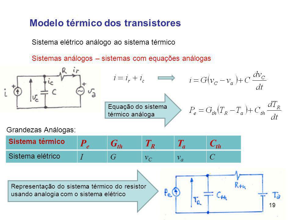 Modelo térmico dos transistores Sistema elétrico análogo ao sistema térmico Sistemas análogos – sistemas com equações análogas Equação do sistema térmico análoga Sistema térmico PePe G th TRTR TaTa C th Sistema elétrico IGvCvC vava C Grandezas Análogas: Representação do sistema térmico do resistor usando analogia com o sistema elétrico 19