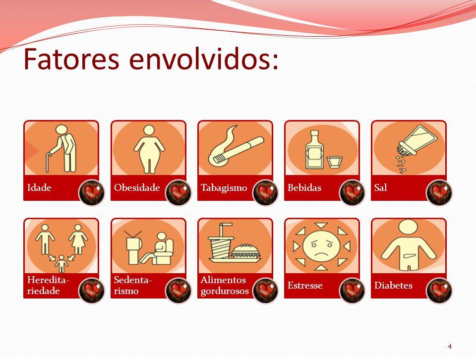 Fatores envolvidos: 4 IdadeObesidadeTabagismoBebidasSal Heredita- riedade Sedenta- rismo Alimentos gordurosos EstresseDiabetes