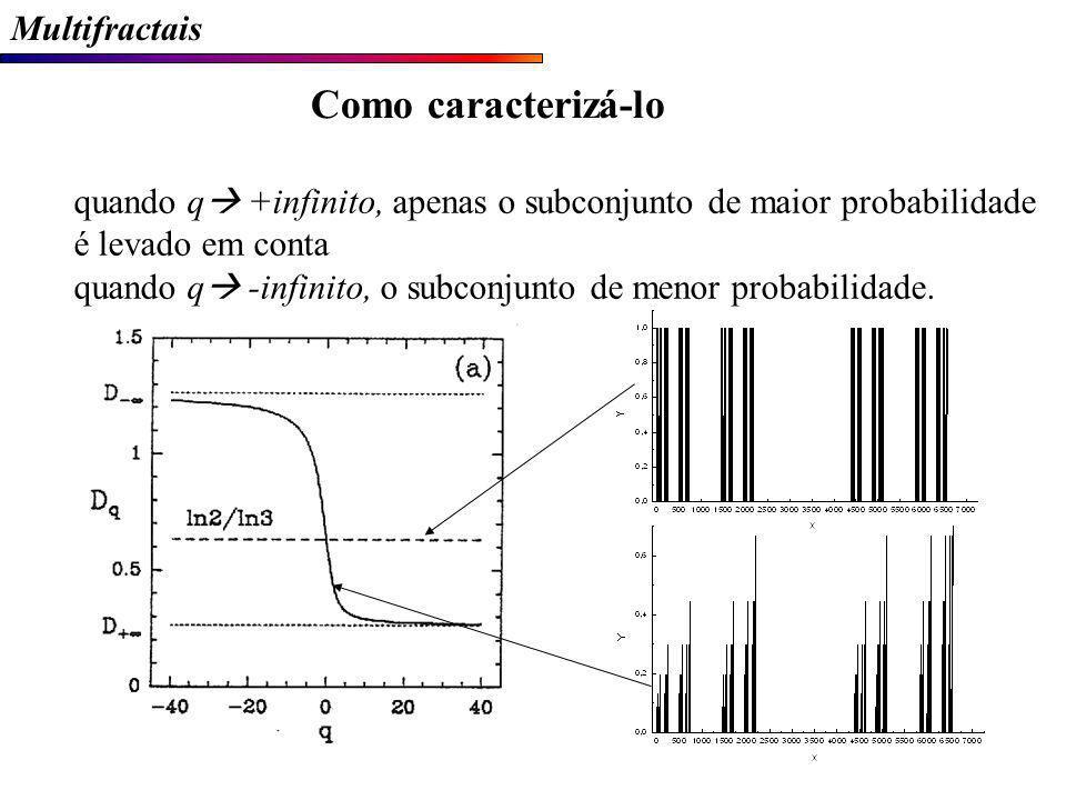 Multifractais Como caracterizá-lo quando q +infinito, apenas o subconjunto de maior probabilidade é levado em conta quando q -infinito, o subconjunto