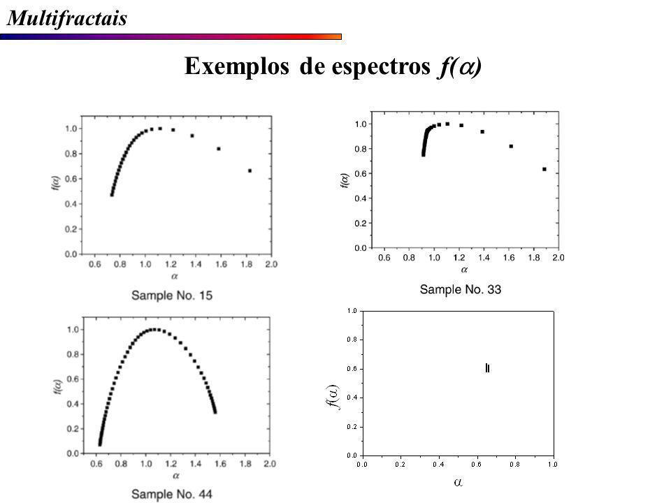 Multifractais Exemplos de espectros f( )