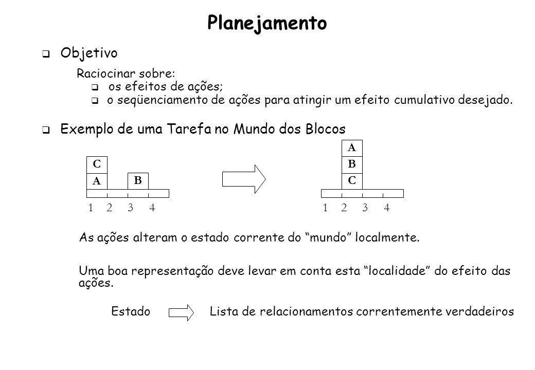 Sintaxe da descrição de um estado: [,,..., ] Relações para o mundo dos blocos: sobre(Bloco, Objeto) Objeto: bloco ou lugar livre(Objeto) Descrição do Estado Inicial: [ sobre(a,1), sobre(c,a), livre(c), livre(2), sobre(b,3), livre(b), livre(4) ] Definição das Ações: mova(Bloco, De, Para) 1.Pré-condição - condição que deve ser satisfeita para aplicar a ação pode(Ação, Condição) 1.Lista de adições - relacionamentos que a ação estabelece adições(Ação, ListaAdições) 1.Lista de remoções - relacionamentos que a ação destrói remoções(Ação, ListaRemoções) Planejamento: Representação dos Estados e Ações