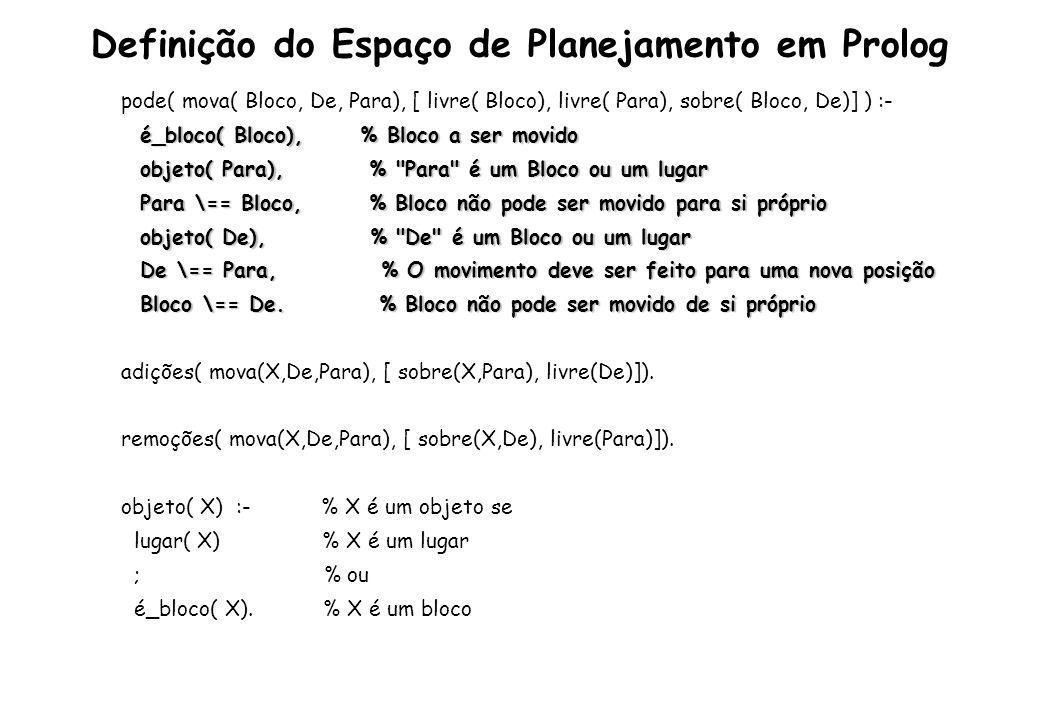 Definição do Espaço de Planej.em Prolog – Cont. é_bloco( a).