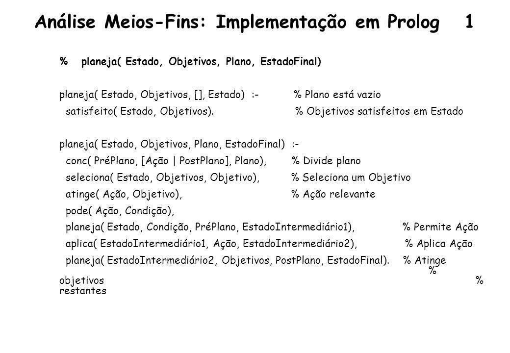 Análise Meios-Fins: Implementação em Prolog 2 % satisfeito( Estado, Objetivos): Objetivos são válidos no Estado satisfeito( Estado, []).