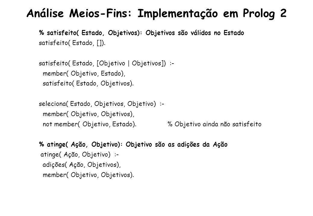 Análise Meios-Fins: Implementação em Prolog 3 % aplica( Estado, Ação, NovoEstado): Ação executada em Estado produz NovoEstado aplica( Estado, Ação, NovoEstado) :- remoções( Ação, ListaRemoções), removeTodas( Estado, ListaRemoções, Estado1), !, adições( Ação, ListaAdições), conc( ListaAdições, Estado1, NovoEstado).