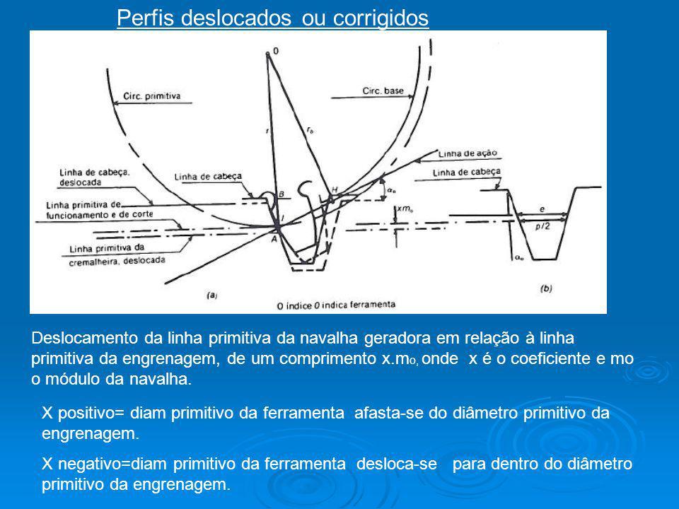 Perfis deslocados ou corrigidos Deslocamento da linha primitiva da navalha geradora em relação à linha primitiva da engrenagem, de um comprimento x.m