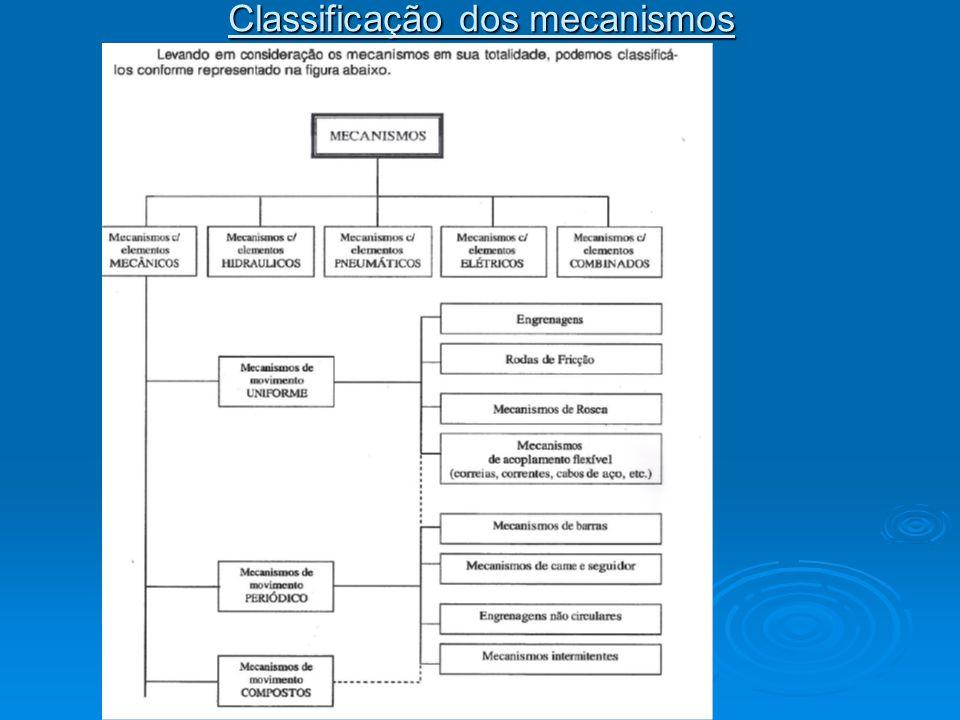 Classificação dos mecanismos