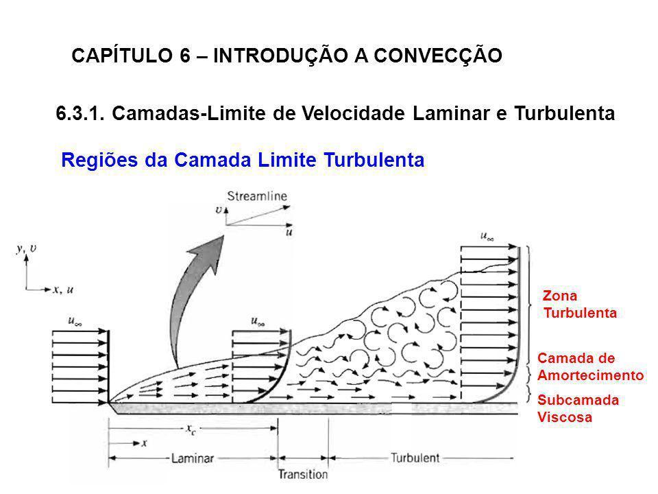 CAPÍTULO 6 – INTRODUÇÃO A CONVECÇÃO 6.3.1. Camadas-Limite de Velocidade Laminar e Turbulenta Regiões da Camada Limite Turbulenta Subcamada Viscosa Cam