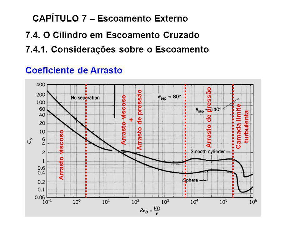 7.4. O Cilindro em Escoamento Cruzado CAPÍTULO 7 – Escoamento Externo 7.4.1. Considerações sobre o Escoamento Coeficiente de Arrasto Arrasto viscoso +