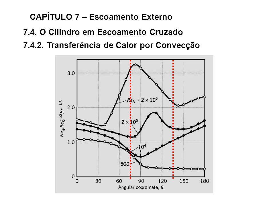 7.4. O Cilindro em Escoamento Cruzado CAPÍTULO 7 – Escoamento Externo 7.4.2. Transferência de Calor por Convecção