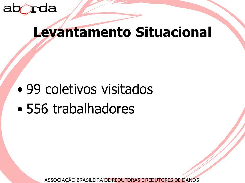 Levantamento Situacional 99 coletivos visitados 556 trabalhadores