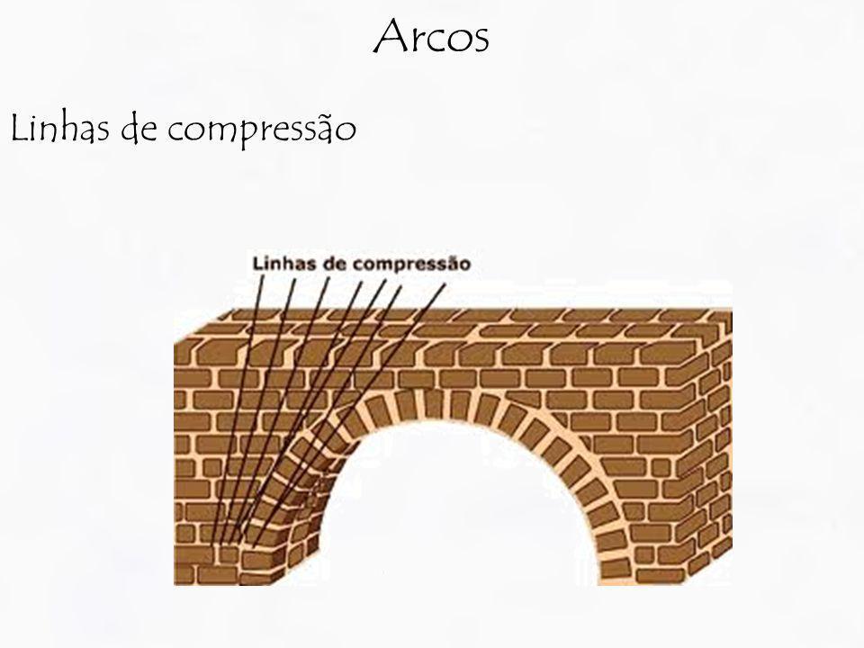 Linhas de compressão Arcos