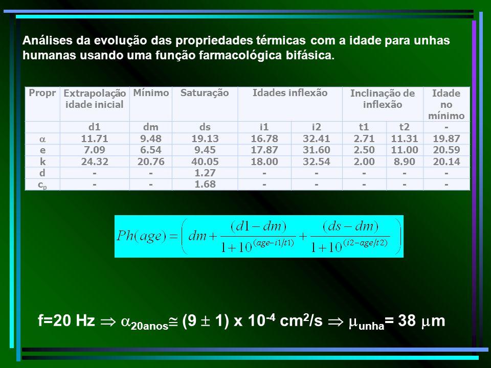 ProprExtrapolação idade inicial MínimoSaturaçãoIdades inflexãoInclinação de inflexão Idade no mínimo d1dmdsi1i2t1t2- 11.719.4819.1316.7832.412.7111.31