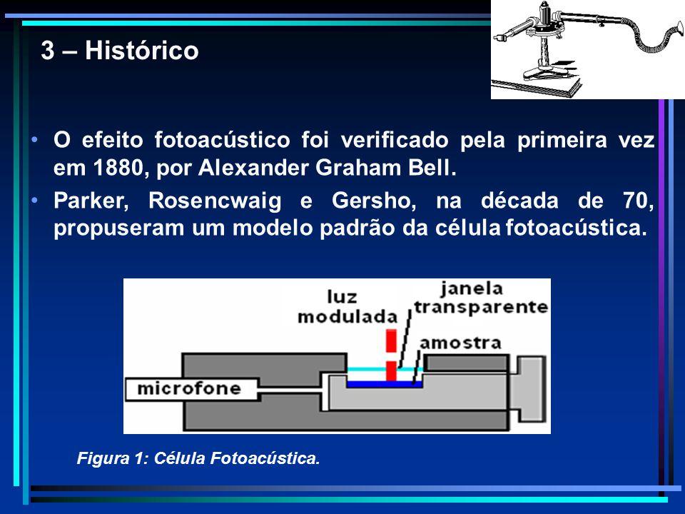 3 – Histórico O efeito fotoacústico foi verificado pela primeira vez em 1880, por Alexander Graham Bell. Parker, Rosencwaig e Gersho, na década de 70,