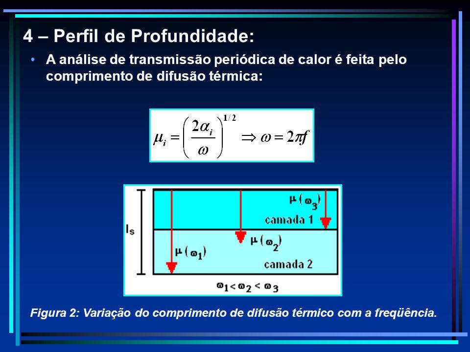 4 – Perfil de Profundidade: A análise de transmissão periódica de calor é feita pelo comprimento de difusão térmica: Figura 2: Variação do comprimento