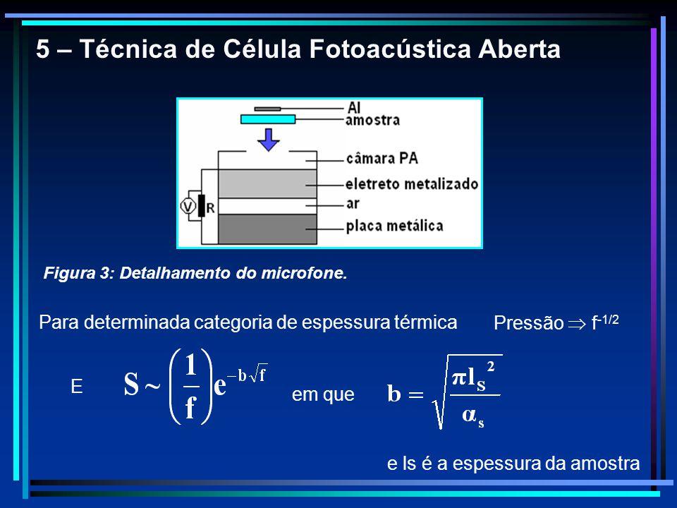 5 – Técnica de Célula Fotoacústica Aberta Figura 3: Detalhamento do microfone. Para determinada categoria de espessura térmica Pressão f -1/2 E em que