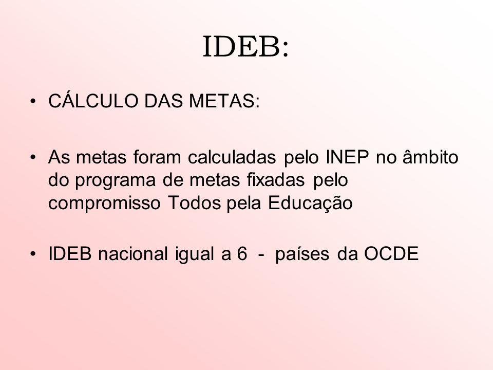 IDEB: CÁLCULO DAS METAS: As metas foram calculadas pelo INEP no âmbito do programa de metas fixadas pelo compromisso Todos pela Educação IDEB nacional