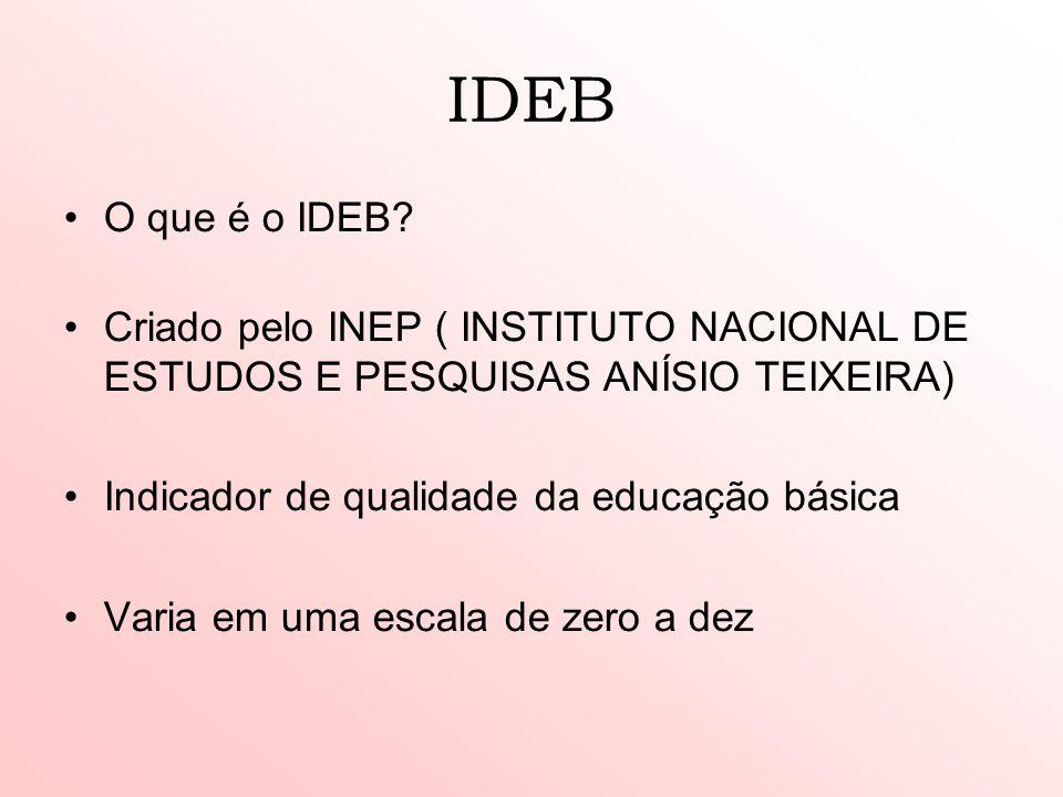 IDEB O que é o IDEB? Criado pelo INEP ( INSTITUTO NACIONAL DE ESTUDOS E PESQUISAS ANÍSIO TEIXEIRA) Indicador de qualidade da educação básica Varia em