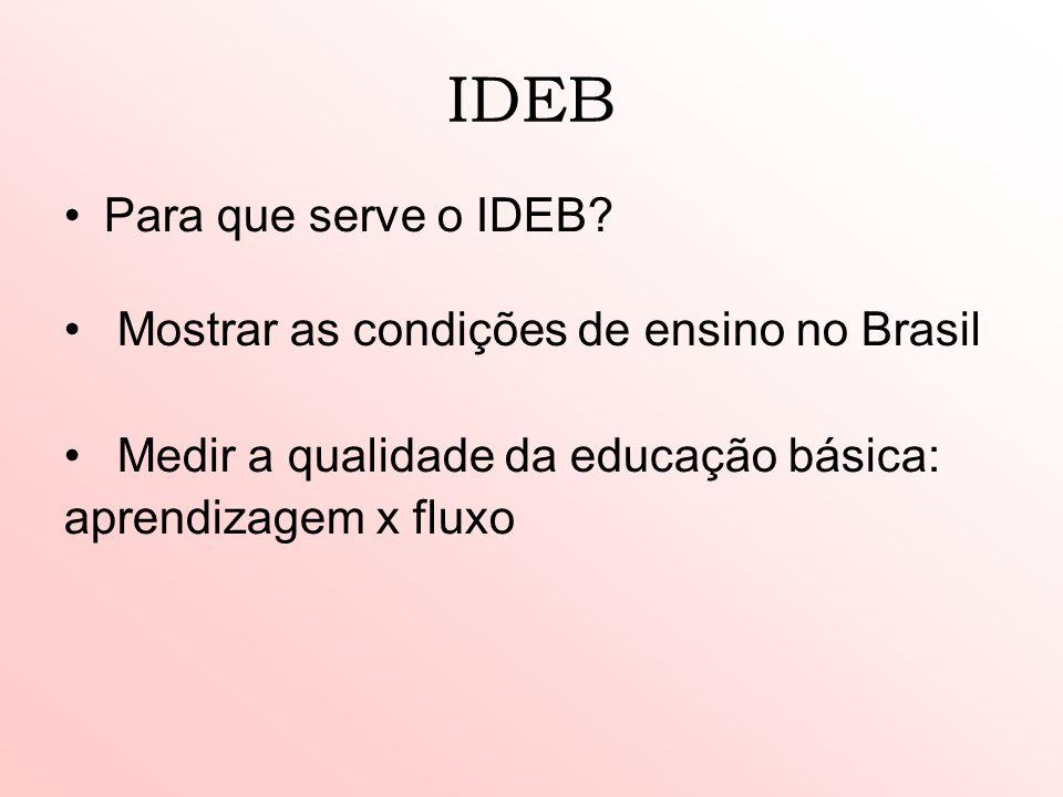 IDEB Para que serve o IDEB? Mostrar as condições de ensino no Brasil Medir a qualidade da educação básica: aprendizagem x fluxo