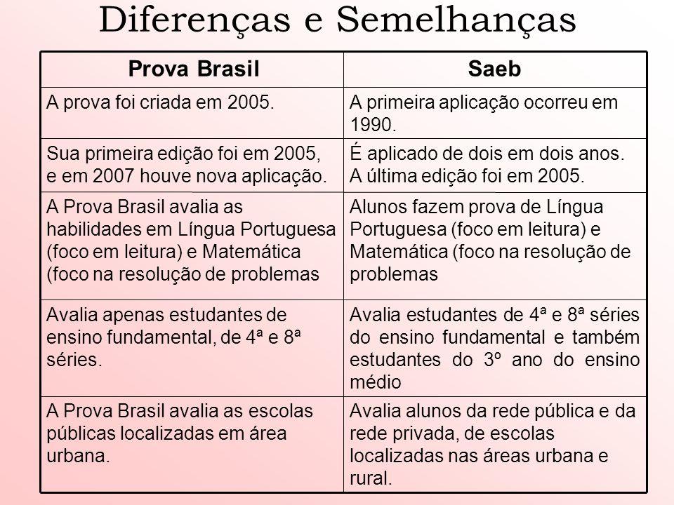 Diferenças e Semelhanças Avalia alunos da rede pública e da rede privada, de escolas localizadas nas áreas urbana e rural. A Prova Brasil avalia as es