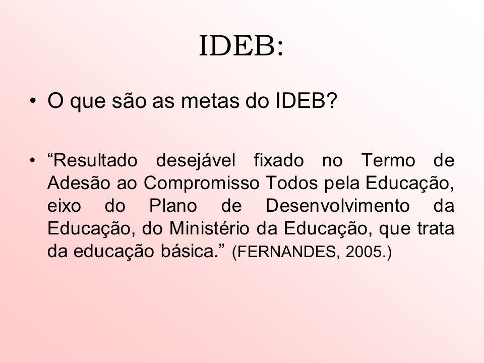 IDEB: O que são as metas do IDEB? Resultado desejável fixado no Termo de Adesão ao Compromisso Todos pela Educação, eixo do Plano de Desenvolvimento d