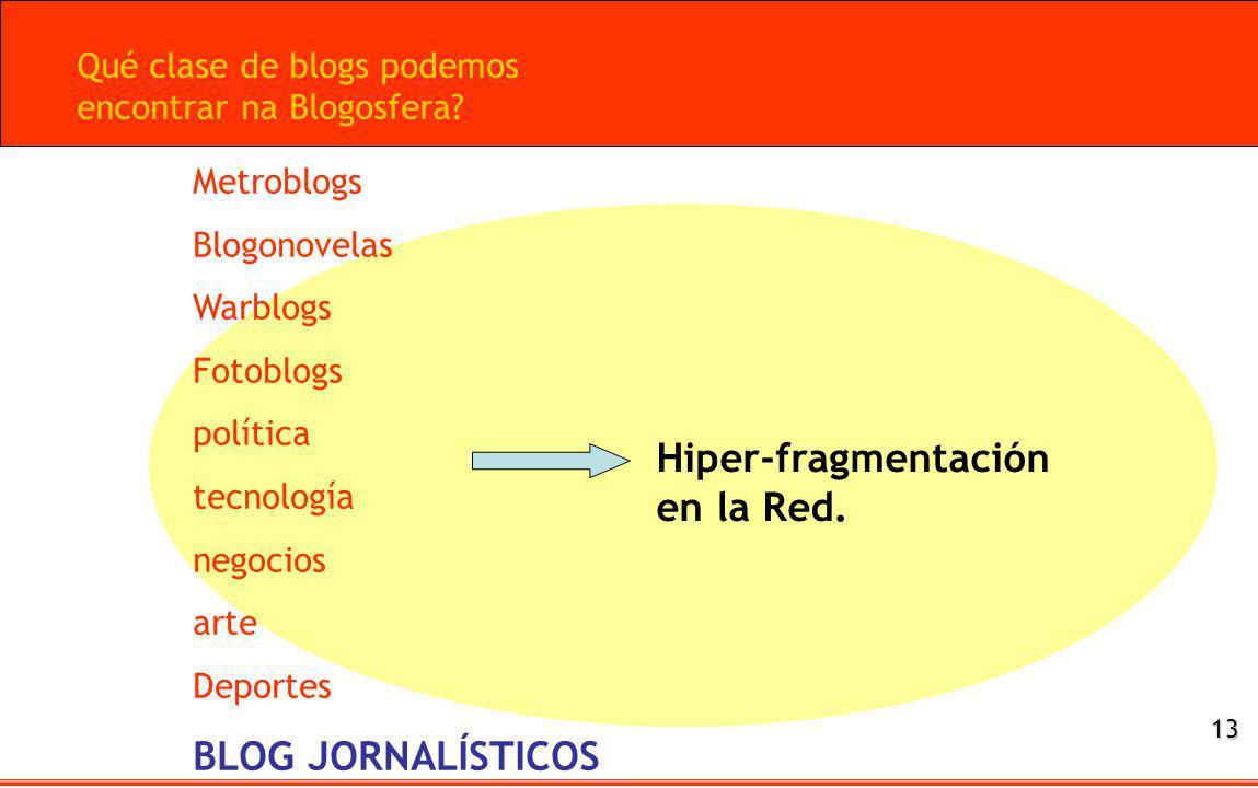 Qué clase de blogs podemos encontrar na Blogosfera? Metroblogs Blogonovelas Warblogs Fotoblogs política tecnología negocios arte Deportes BLOG JORNALÍ