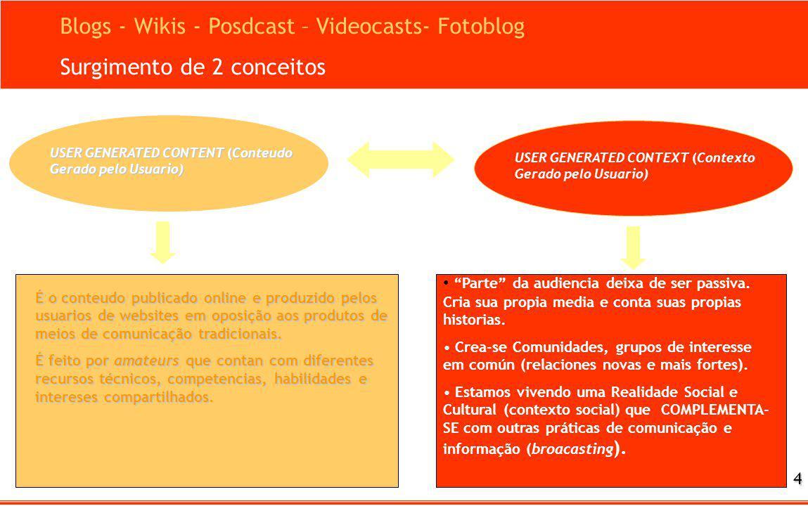 USER GENERATED CONTENT (Conteudo Gerado pelo Usuario) Blogs - Wikis - Posdcast – Videocasts- Fotoblog Surgimento de 2 conceitos É o conteudo publicado