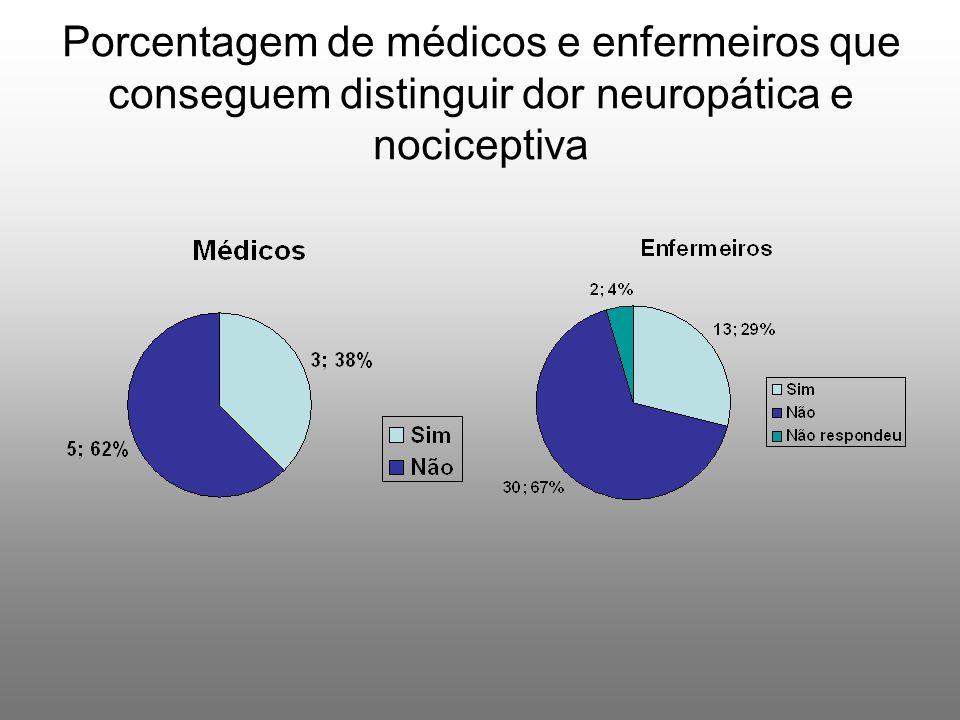 Porcentagem de médicos e enfermeiros que conseguem distinguir dor neuropática e nociceptiva