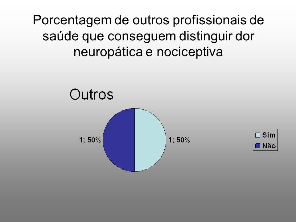 Porcentagem de outros profissionais de saúde que conseguem distinguir dor neuropática e nociceptiva
