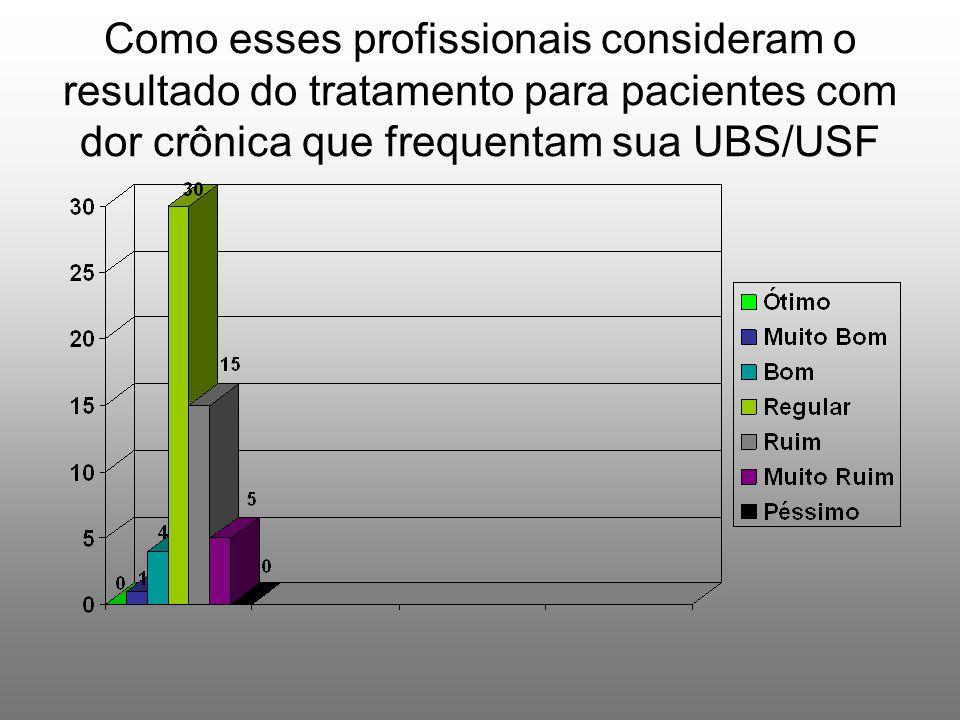 Como esses profissionais consideram o resultado do tratamento para pacientes com dor crônica que frequentam sua UBS/USF