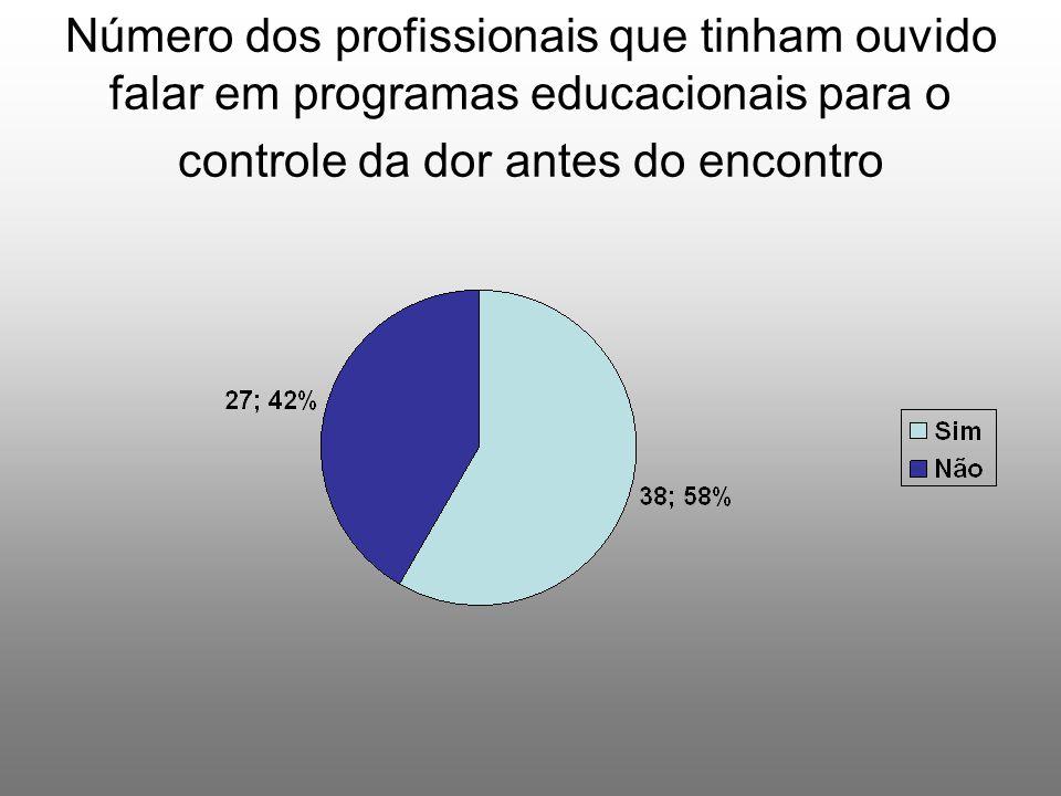 Número dos profissionais que tinham ouvido falar em programas educacionais para o controle da dor antes do encontro