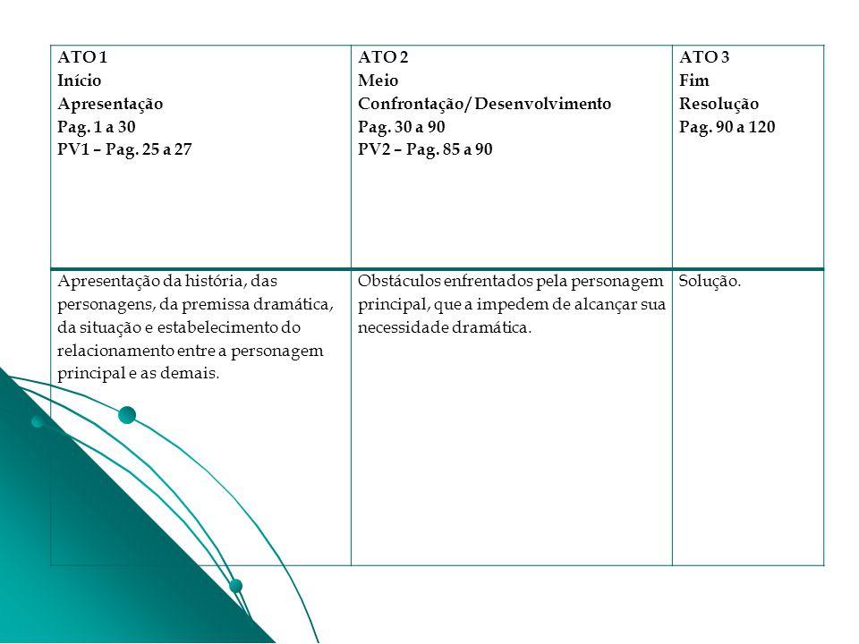 ATO 1 Início Apresentação Pag. 1 a 30 PV1 – Pag. 25 a 27 ATO 2 Meio Confrontação / Desenvolvimento Pag. 30 a 90 PV2 – Pag. 85 a 90 ATO 3 Fim Resolução