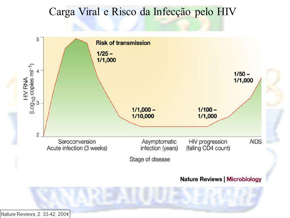 Nature Reviews, 2: 33-42, 2004 Carga Viral e Risco da Infecção pelo HIV