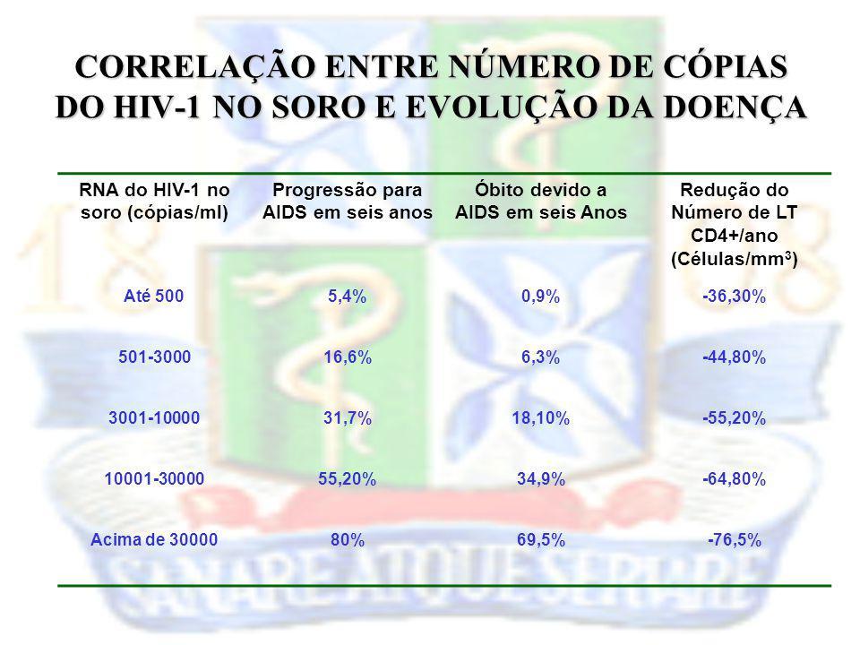 CORRELAÇÃO ENTRE NÚMERO DE CÓPIAS DO HIV-1 NO SORO E EVOLUÇÃO DA DOENÇA RNA do HIV-1 no soro (cópias/ml) Progressão para AIDS em seis anos Óbito devid