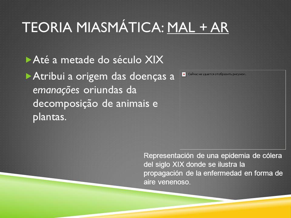 TEORIA MIASMÁTICA: MAL + AR Até a metade do século XIX Atribui a origem das doenças a emanações oriundas da decomposição de animais e plantas. Represe