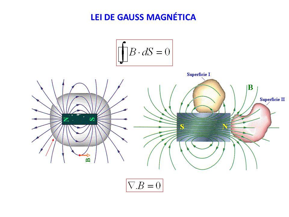 LEI DE GAUSS MAGNÉTICA