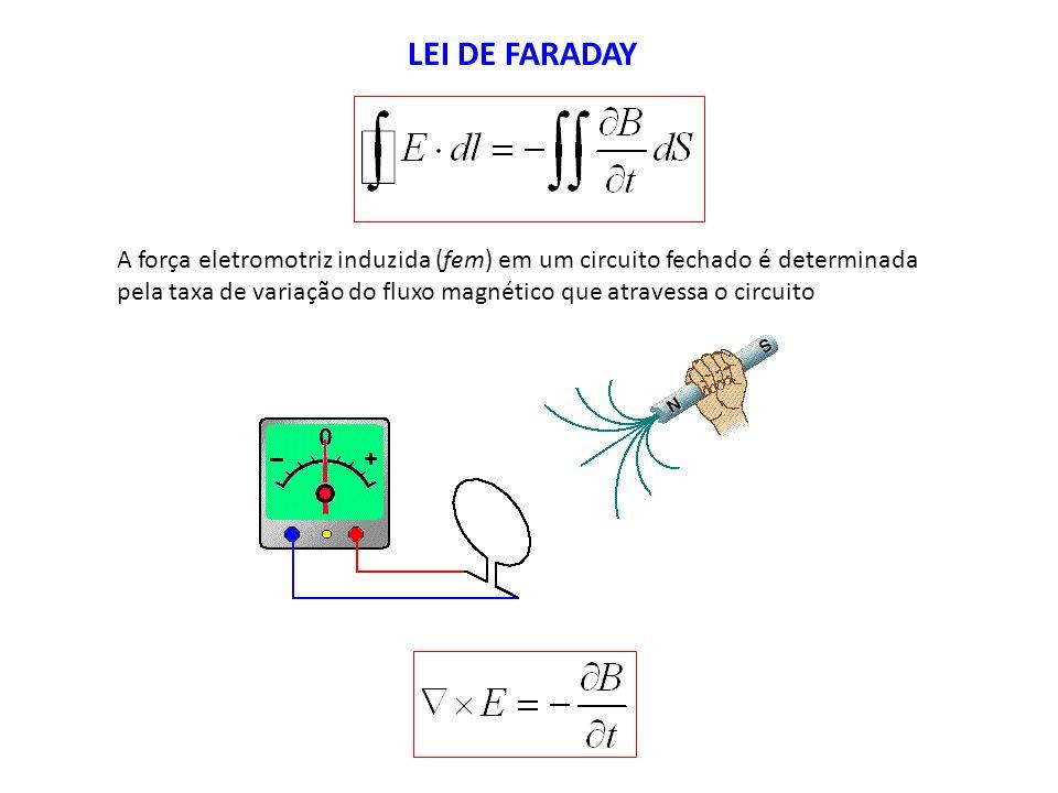 LEI DE FARADAY A força eletromotriz induzida (fem) em um circuito fechado é determinada pela taxa de variação do fluxo magnético que atravessa o circu
