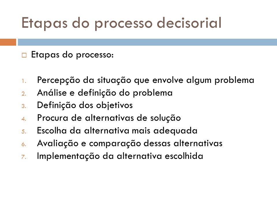 Etapas do processo decisorial Etapas do processo: 1. Percepção da situação que envolve algum problema 2. Análise e definição do problema 3. Definição